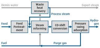 hydrogen linde engineering