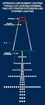 lead lighting system login www theairlinepilots com view topic questions on approach lighting