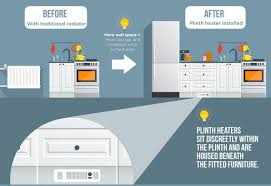 are kitchen plinth heaters any save space save energy buy a plinth heater space saving