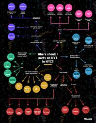 where to party for new years we made an epic party chart to ensure your new year s in nyc