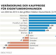 Haus Kaufen Deutschlandweit Haus Und Wohnung Kaufen Unterschiedliche Preise In Städten Welt