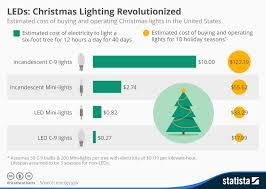 chart pine u0026 plastic christmas tree sales in the u s statista