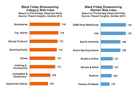 black friday barnes and nobles study black friday shoppers most likely to showroom at bookstores