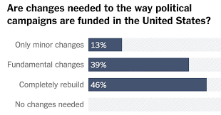 poll shows americans favor an overhaul of campaign financing the
