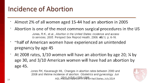 Half Of The United States Nov 2015 Induced Abortion Surgical And Medical Principles Context