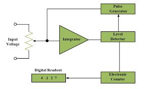 digital voltmeter circuit and working principle electrical academia