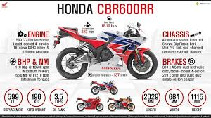 honda cbr 600 price honda cbr600rr price expected specs review top speed colors
