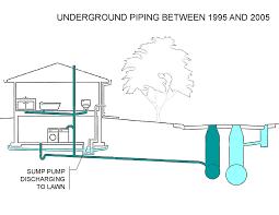common reasons for basement flooding