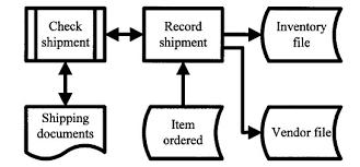 flowchart membuat sim analisis sistem informasi pedoman membuat flowchart fairuz el said