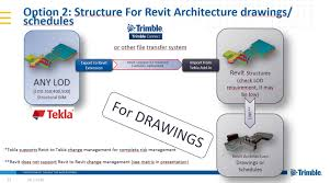 tekla revit bim workflow example tekla user assistance