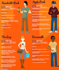 Chicago Neighborhood Map Poster by This Infographic Of Chicago Neighborhood Stereotypes Nailed It