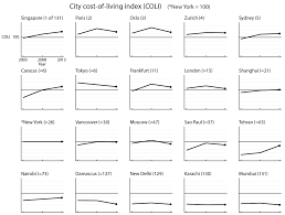 static visualization critique cost of living index u2013 matt soave