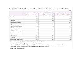travail de bureau sans diplome les chiffres du chômage en données insee bit ppt
