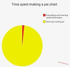 Meme Chart - the best pie chart memes memedroid