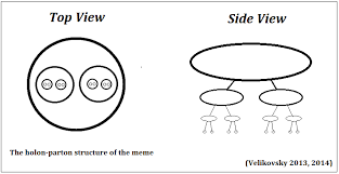 The Meme - storyality 100 the holon parton structure of the meme the unit