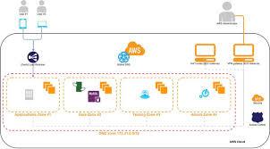 nginx access log analyzer exploit nginx access log with rsyslog logstash elasticsearch and kibana