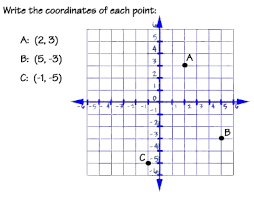 coordinate plane graphing graphing equations and inequalities the coordinate plane exles