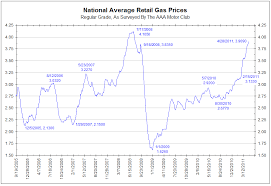 chart of the day the chart of the day national gasoline prices the big picture