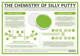How To Get Silly Putty Out Of Carpet The Chemistry Of Silly Putty Laughing Squid Pinterest Silly