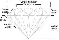 Diamond Depth And Table Natural Fancy Pink Diamonds Yellow Diamonds Colored Diamond And