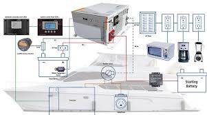 power inverter inverter charger boats marine power products
