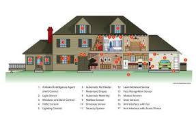 smart house ideas smart home u0027 security flaws found in popular system