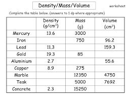 printables density worksheet ronleyba worksheets printables