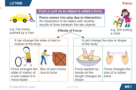 learnhive cbse grade 8 science force and pressure lessons