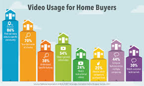 best bang for your buck youtube u0027s top 5 real estate video types