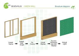 Home Decor Walmart Living Room Vertical Indoor Gardening Green Wall 4 Indoor Plant