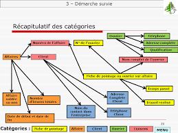 bureau d emploi tunisie pointage rapport de thème u51 s o m société outillage et mécanique ppt