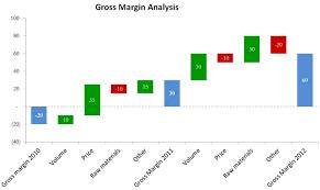 download waterfall chart template xls u2013 excel templates
