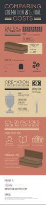 cost for cremation 68 best lifestyle infographics images on infographics