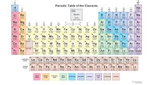 The Elements Of The Periodic Table Periodic Table Of The Elements The Dutch Paradigm