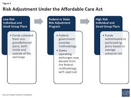 commercial risk model explaining health care reform risk adjustment reinsurance and