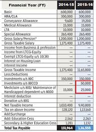 Estimate Income Tax 2015 by Income Tax For Ay 2016 17 Or Fy 2015 16