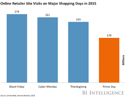 amazon black friday days amazon prime day could boost web traffic for other major online