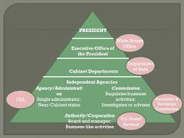 Define Cabinet Departments Executive Cabinet Department Definition Page 3 Azontreasures Com