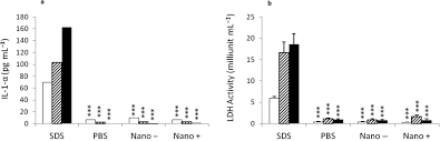 ex vivo uranium decontamination efficiency on wounded skin and in