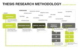 how to write research paper proposal research methodology writing research methodology