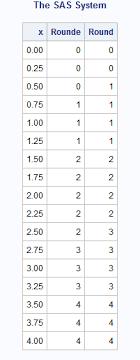 rounding integer numbers sas help center function