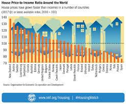 imf global housing watch