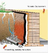 Wet Basement Waterproofing - basement waterproofing toronto flooded u0026 wet basement waterproofing