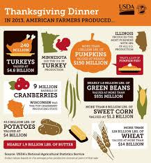 climate and agriculture in the southeast happy thanksgiving