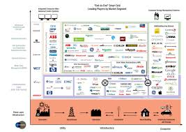 Grid Map Who Are The Players In The Smart Grid And How Much Is The Market