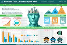 smart cities market trends