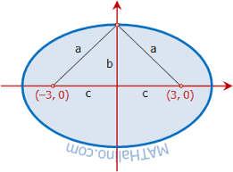 equation of locus review materials tagged with equation of locus