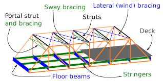 deck bridge wikipedia