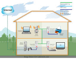 home network design project what is home area network han hitechtube com