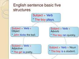 sentence pattern in english grammar english and arabic basic sentence structure